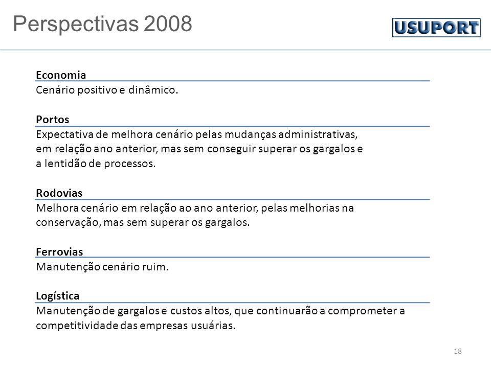 18 Economia Cenário positivo e dinâmico. Portos Expectativa de melhora cenário pelas mudanças administrativas, em relação ano anterior, mas sem conseg