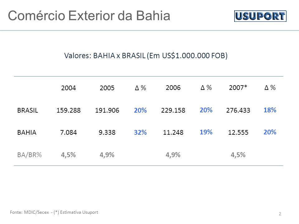 Comércio Exterior da Bahia 2 20042005∆ %2006∆ %2007*∆ % BRASIL159.288191.90620%229.15820%276.43318% BAHIA7.0849.33832%11.24819%12.55520% BA/BR%4,5%4,9% 4,5% Fonte: MDIC/Secex - (*) Estimativa Usuport Valores: BAHIA x BRASIL (Em US$1.000.000 FOB)