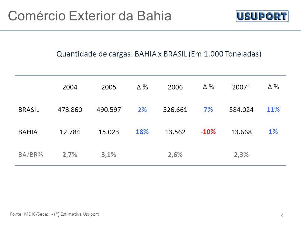 Comércio Exterior da Bahia 3 Fonte: MDIC/Secex - (*) Estimativa Usuport Quantidade de cargas: BAHIA x BRASIL (Em 1.000 Toneladas) 20042005∆ %2006∆ %2007*∆ % BRASIL478.860490.5972%526.6617%584.02411% BAHIA12.78415.02318%13.562-10%13.6681% BA/BR%2,7%3,1%2,6%2,3%
