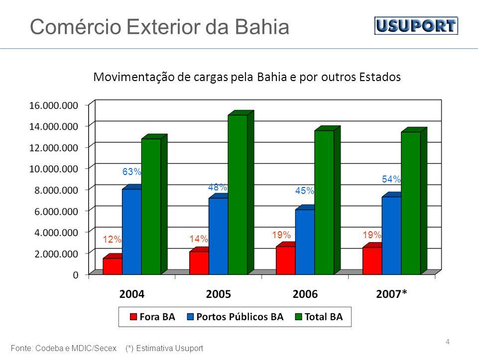 4 Comércio Exterior da Bahia Fonte: Codeba e MDIC/Secex (*) Estimativa Usuport Movimentação de cargas pela Bahia e por outros Estados 12% 14% 19% 63% 48% 45% 54%