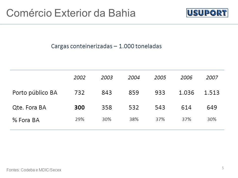 200220032004200520062007 Porto público BA7328438599331.0361.513 Qte. Fora BA300358532543614649 % Fora BA 29%30%38%37% 30% Cargas conteinerizadas – 1.0