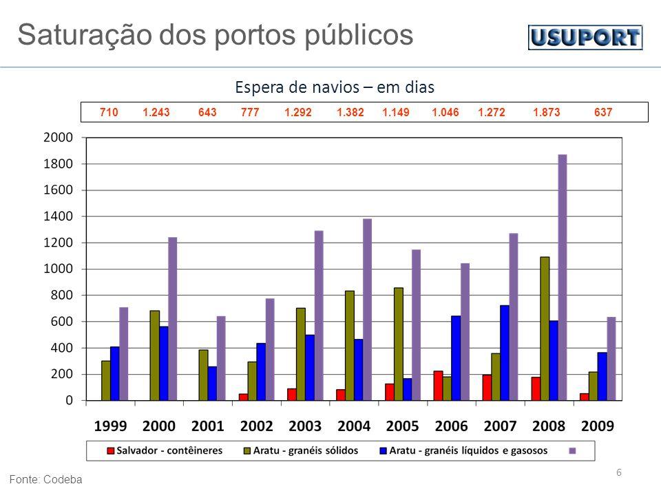 7 Movimentação de granéis sólidos, líquidos e produtos gasosos Porto de Aratu Fonte: Codeba (*) 2007 estimativa Usuport