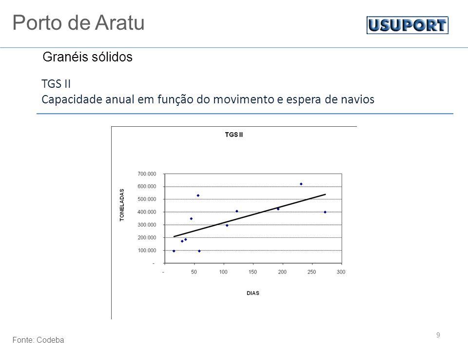 9 TGS II Capacidade anual em função do movimento e espera de navios Fonte: Codeba Porto de Aratu Granéis sólidos
