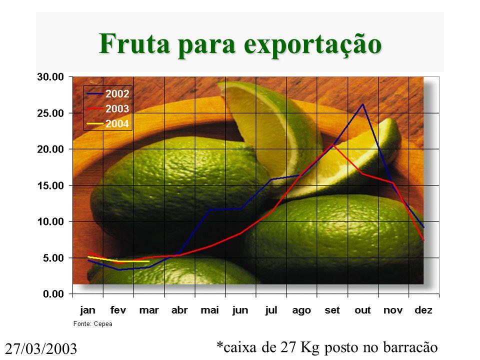 Fonte: Cepea *caixa de 27 Kg posto no barracão 27/03/2003 Fruta para exportação