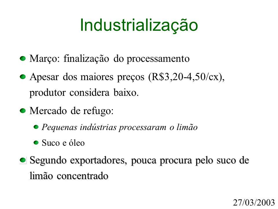 Industrialização Março: finalização do processamento Apesar dos maiores preços (R$3,20-4,50/cx), produtor considera baixo. Mercado de refugo: Pequenas