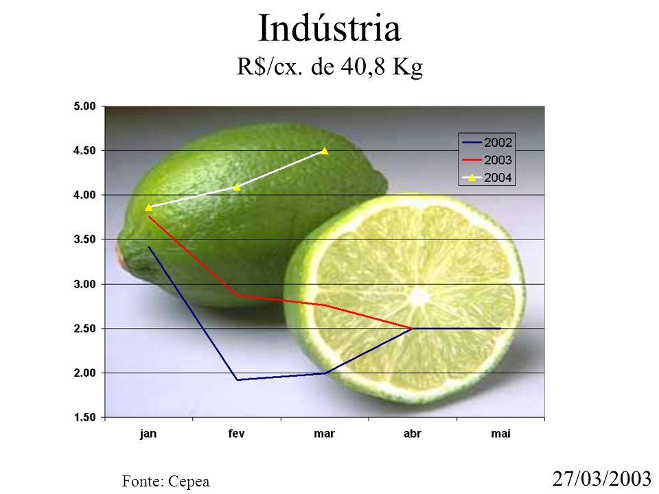 Indústria R$/cx. de 40,8 Kg Fonte: Cepea 27/03/2003