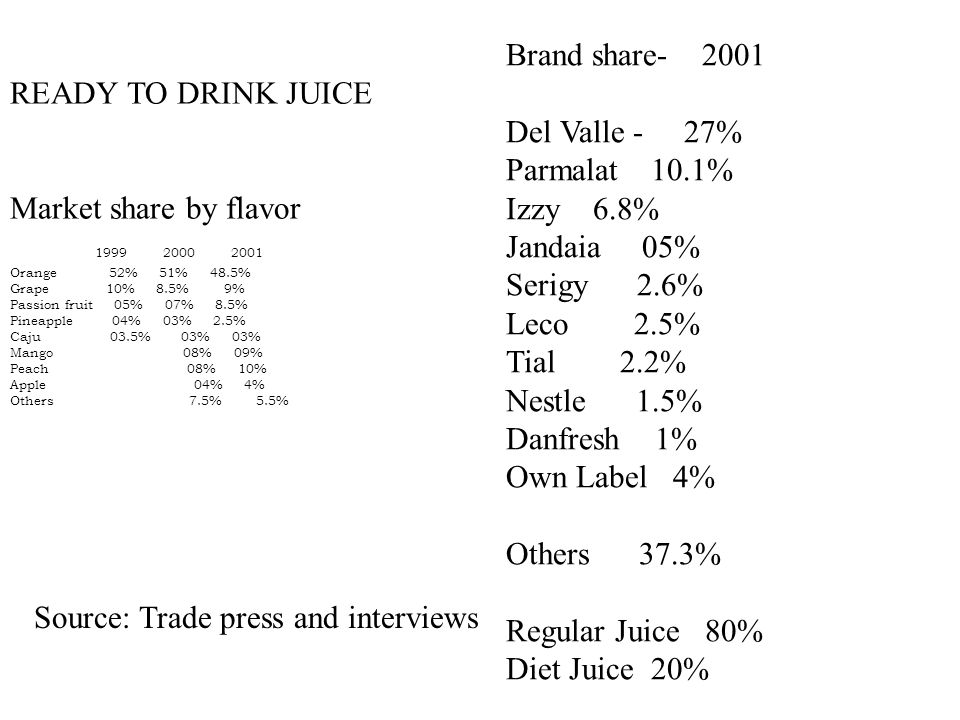 READY TO DRINK JUICE Market share by flavor 1999 2000 2001 Orange 52% 51% 48.5% Grape 10% 8.5% 9% Passion fruit 05% 07% 8.5% Pineapple 04% 03% 2.5% Ca