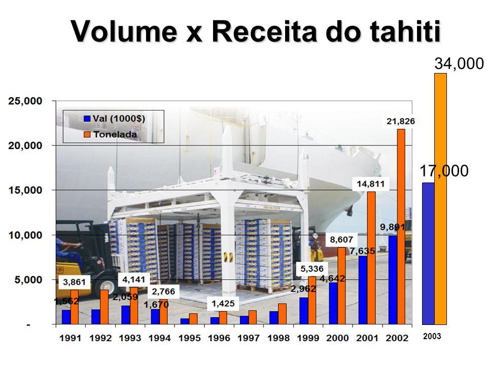 Volume x Receita do tahiti 2003 34,000 17,000