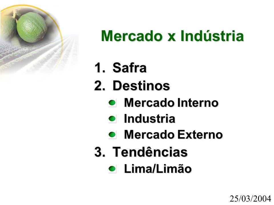  Volume anual paulista de lima/limão (IEA): 23,5 milhões de cx.