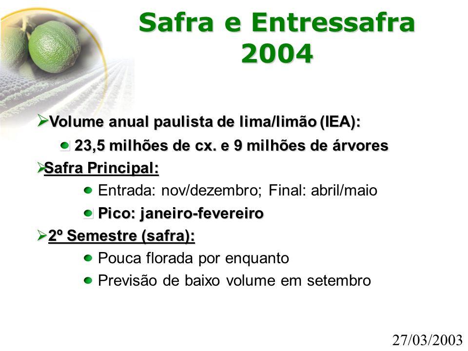 Volume anual paulista de lima/limão (IEA): 23,5 milhões de cx. e 9 milhões de árvores 23,5 milhões de cx. e 9 milhões de árvores  Safra Principal: