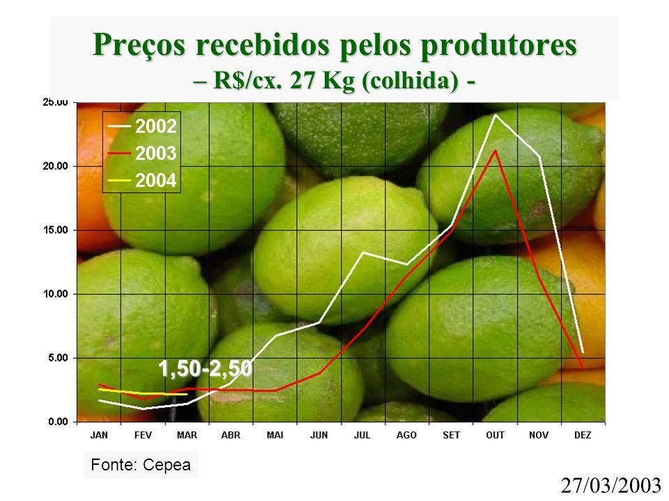 27/03/2003 1,50-2,50 Fonte: Cepea Preços recebidos pelos produtores – R$/cx. 27 Kg (colhida) -