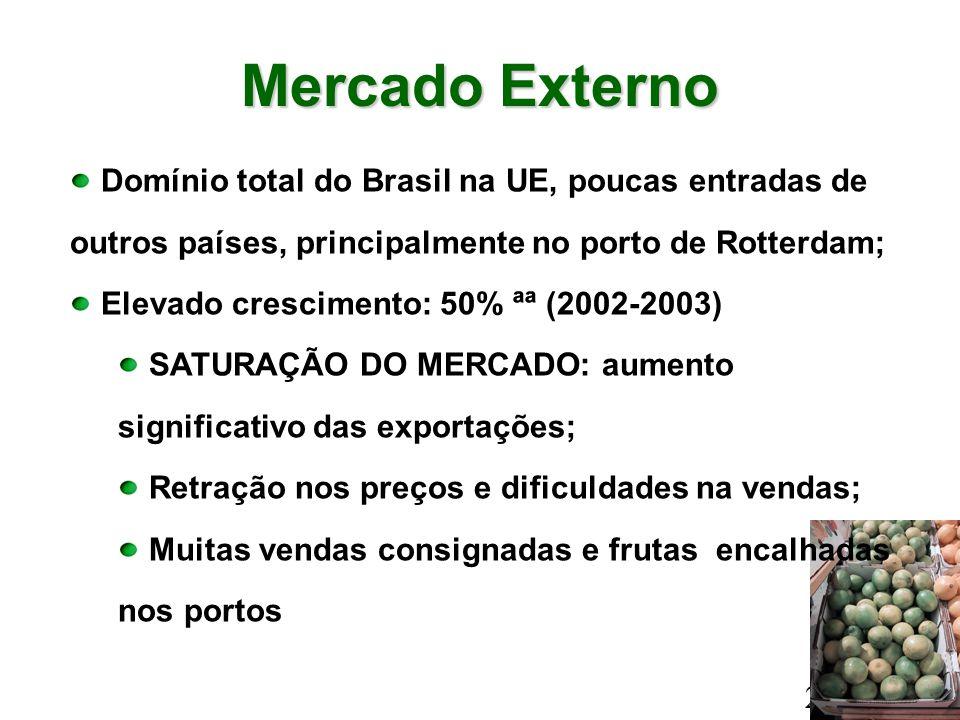 Mercado Externo 27/03/2003 Domínio total do Brasil na UE, poucas entradas de outros países, principalmente no porto de Rotterdam; Elevado crescimento: