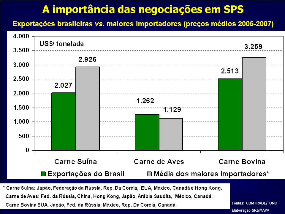 A importância das negociações em SPS Exportações brasileiras vs. maiores importadores (preços médios 2005-2007) Fontes: COMTRADE/ ONU Elaboração SRI/M