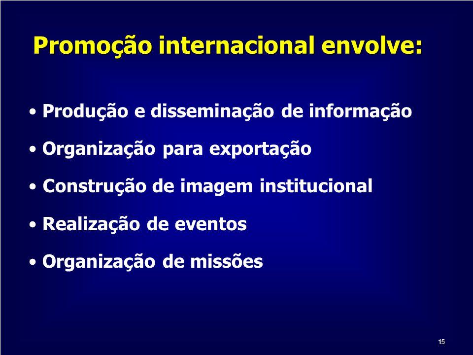 15 Promoção internacional envolve: Produção e disseminação de informação Organização para exportação Construção de imagem institucional Realização de