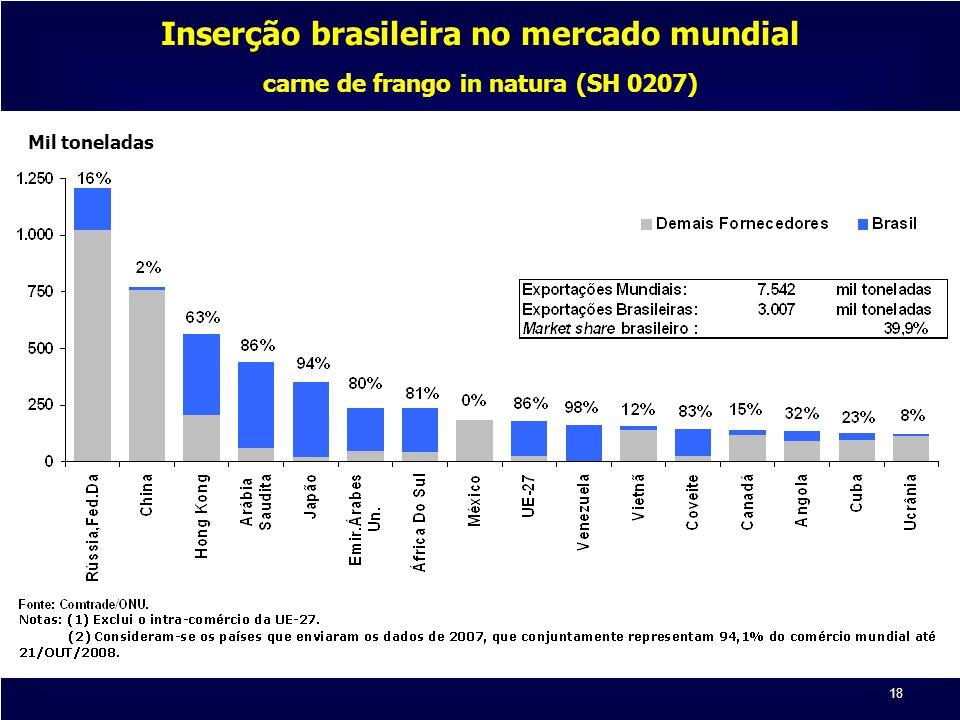 18 Mil toneladas Inserção brasileira no mercado mundial carne de frango in natura (SH 0207)