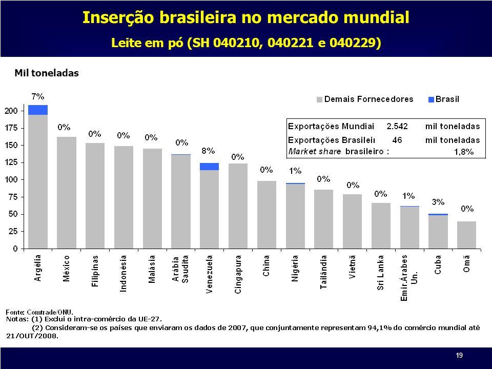 19 Mil toneladas Inserção brasileira no mercado mundial Leite em pó (SH 040210, 040221 e 040229)