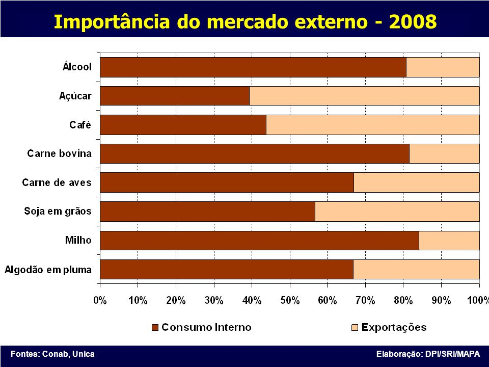 Fontes: Conab, UnicaElaboração: DPI/SRI/MAPA Importância do mercado externo - 2008