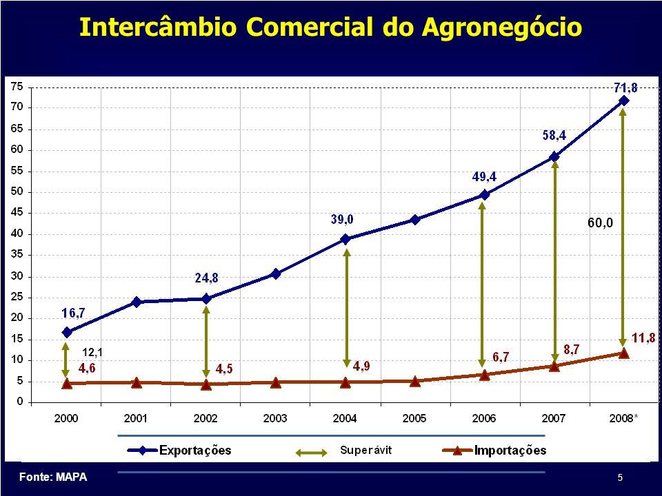 5 Fonte: MAPA 60,0 12,1 Intercâmbio Comercial do Agronegócio