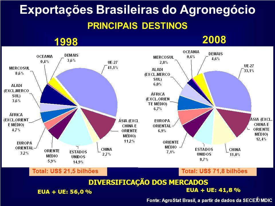 6 2008 1998 Exportações Brasileiras do Agronegócio PRINCIPAIS DESTINOS Fonte: AgroStat Brasil, a partir de dados da SECEX/ MDIC Total: US$ 71,8 bilhõe