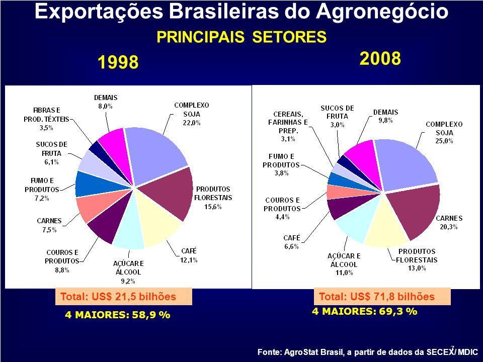 7 2008 1998 Exportações Brasileiras do Agronegócio PRINCIPAIS SETORES Fonte: AgroStat Brasil, a partir de dados da SECEX/ MDIC Total: US$ 71,8 bilhões