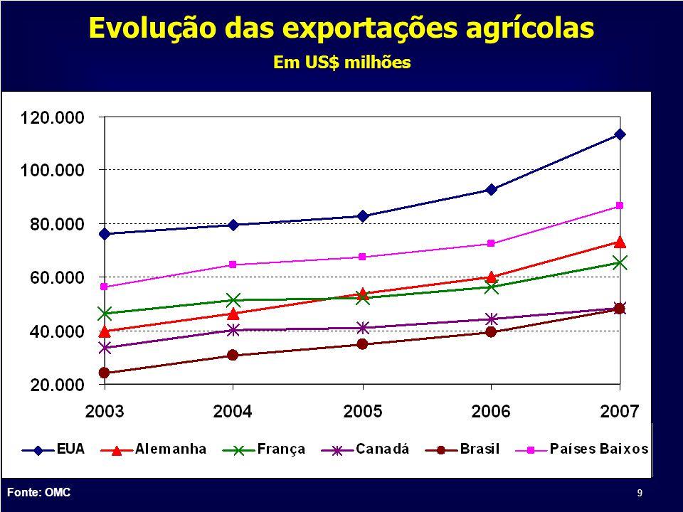 9 Evolução das exportações agrícolas Em US$ milhões Fonte: OMC
