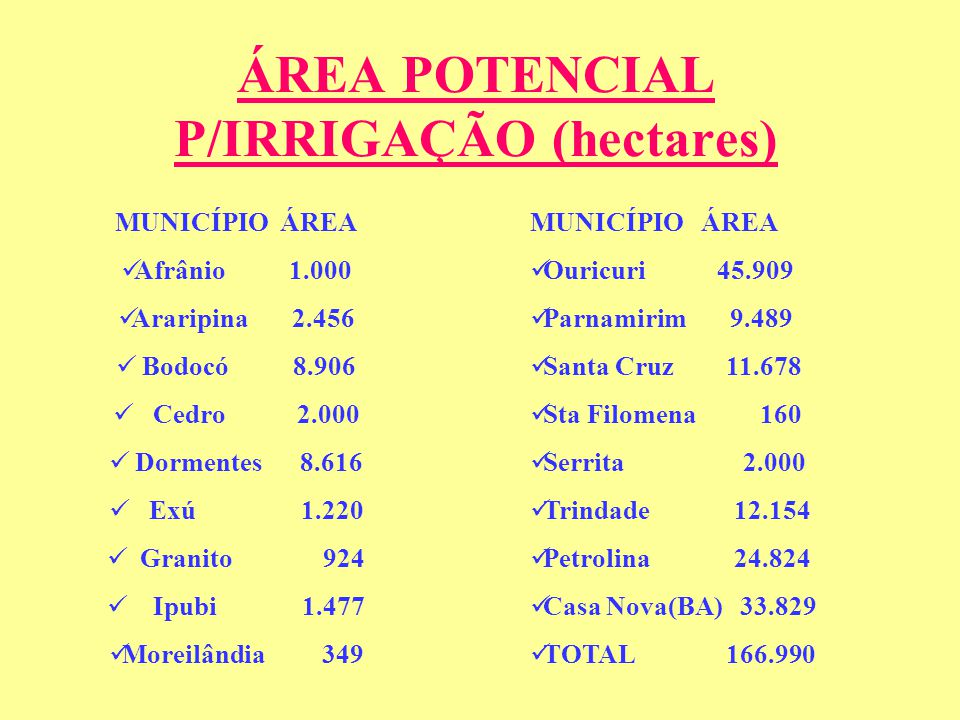 ÁREA POTENCIAL P/IRRIGAÇÃO (hectares) MUNICÍPIO ÁREA Afrânio 1.000 Araripina 2.456 Bodocó 8.906 Cedro 2.000 Dormentes 8.616 Exú 1.220 Granito 924 Ipubi 1.477 Moreilândia 349 MUNICÍPIO ÁREA Ouricuri 45.909 Parnamirim 9.489 Santa Cruz 11.678 Sta Filomena 160 Serrita 2.000 Trindade 12.154 Petrolina 24.824 Casa Nova(BA) 33.829 TOTAL 166.990