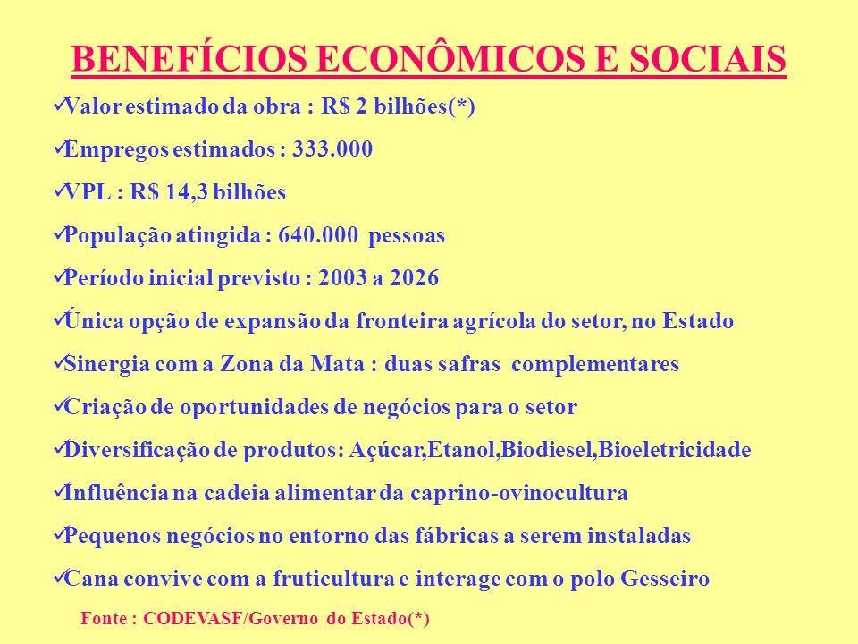 BENEFÍCIOS ECONÔMICOS E SOCIAIS Valor estimado da obra : R$ 2 bilhões(*) Empregos estimados : 333.000 VPL : R$ 14,3 bilhões População atingida : 640.000 pessoas Período inicial previsto : 2003 a 2026 Única opção de expansão da fronteira agrícola do setor, no Estado Sinergia com a Zona da Mata : duas safras complementares Criação de oportunidades de negócios para o setor Diversificação de produtos: Açúcar,Etanol,Biodiesel,Bioeletricidade Influência na cadeia alimentar da caprino-ovinocultura Pequenos negócios no entorno das fábricas a serem instaladas Cana convive com a fruticultura e interage com o polo Gesseiro Fonte : CODEVASF/Governo do Estado(*)
