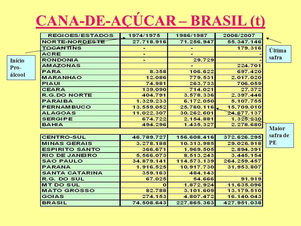 CANA-DE-AÇÚCAR – BRASIL (t) Início Pro- álcool Maior safra de PE Última safra