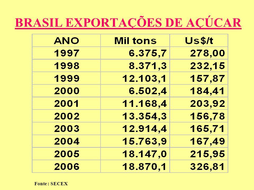 BRASIL EXPORTAÇÕES DE AÇÚCAR Fonte : SECEX