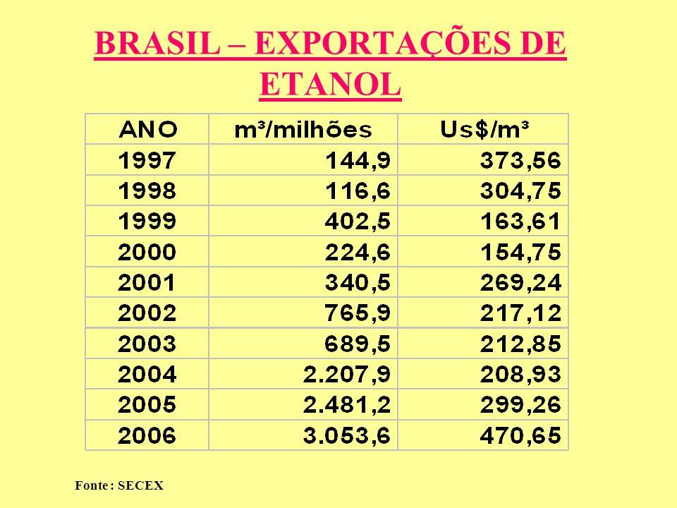 BRASIL – EXPORTAÇÕES DE ETANOL Fonte : SECEX