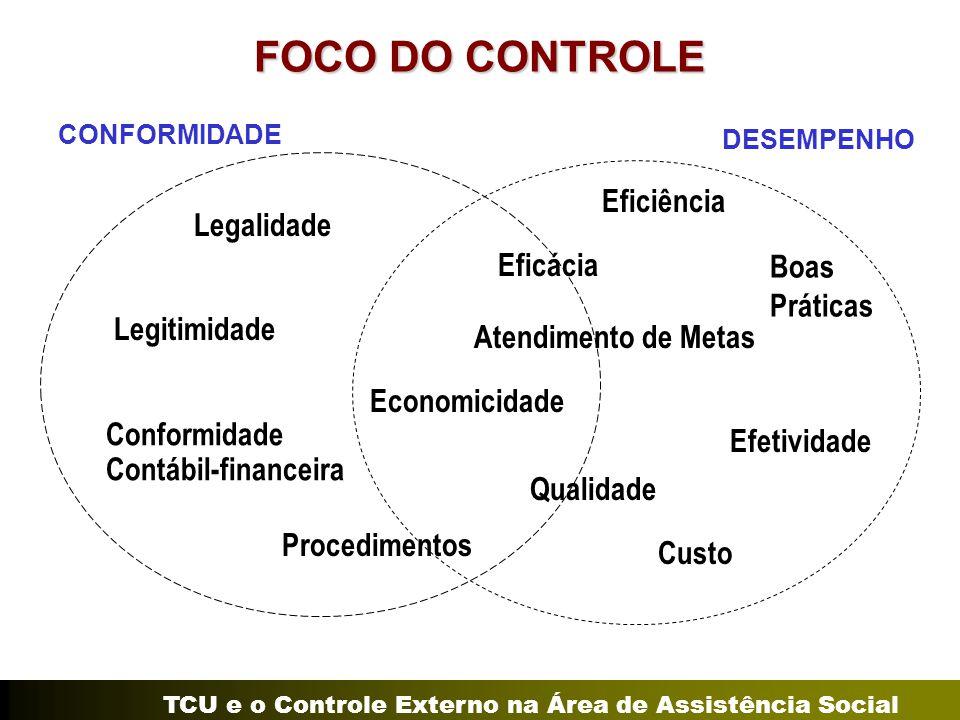 TCU e o Controle Externo na Área de Assistência Social FOCO DO CONTROLE CONFORMIDADE DESEMPENHO Legalidade Legitimidade Economicidade Conformidade Con