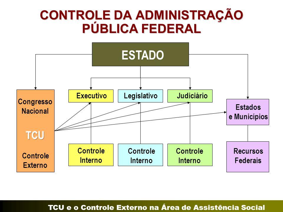TCU e o Controle Externo na Área de Assistência Social CONTROLE DA ADMINISTRAÇÃO PÚBLICA FEDERAL Executivo Controle Interno Recursos Federais Estados