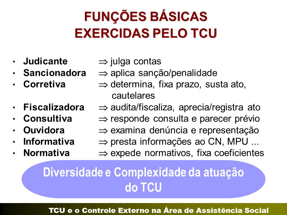 TCU e o Controle Externo na Área de Assistência Social FUNÇÕES BÁSICAS EXERCIDAS PELO TCU Judicante  julga contas Sancionadora  aplica sanção/penali