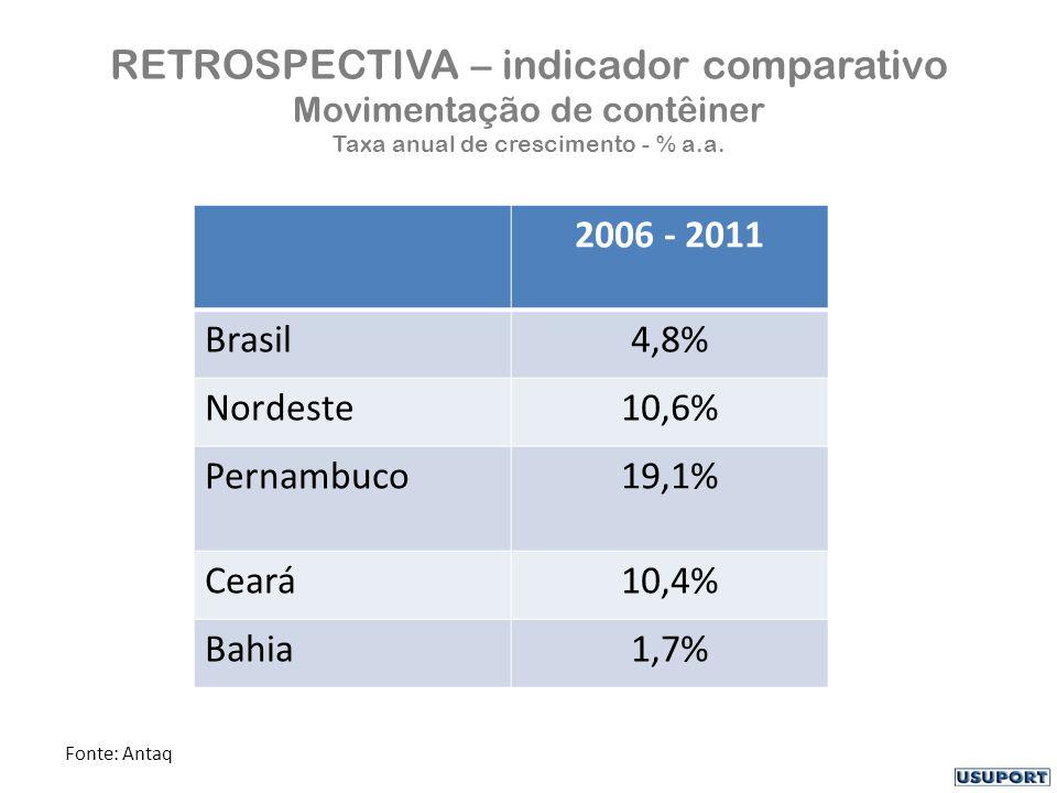 RETROSPECTIVA – indicador comparativo Movimentação de contêiner Taxa anual de crescimento - % a.a. 2006 - 2011 Brasil4,8% Nordeste10,6% Pernambuco19,1