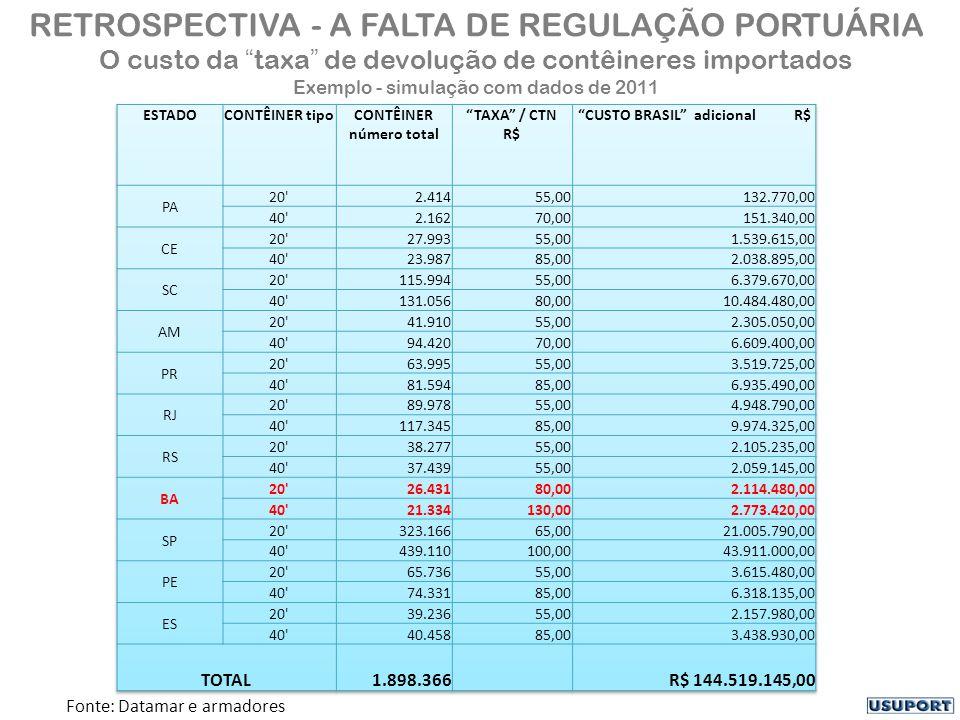 RETROSPECTIVA - A FALTA DE REGULAÇÃO PORTUÁRIA O custo da taxa de devolução de contêineres importados Exemplo - simulação com dados de 2011 Fonte: Datamar e armadores