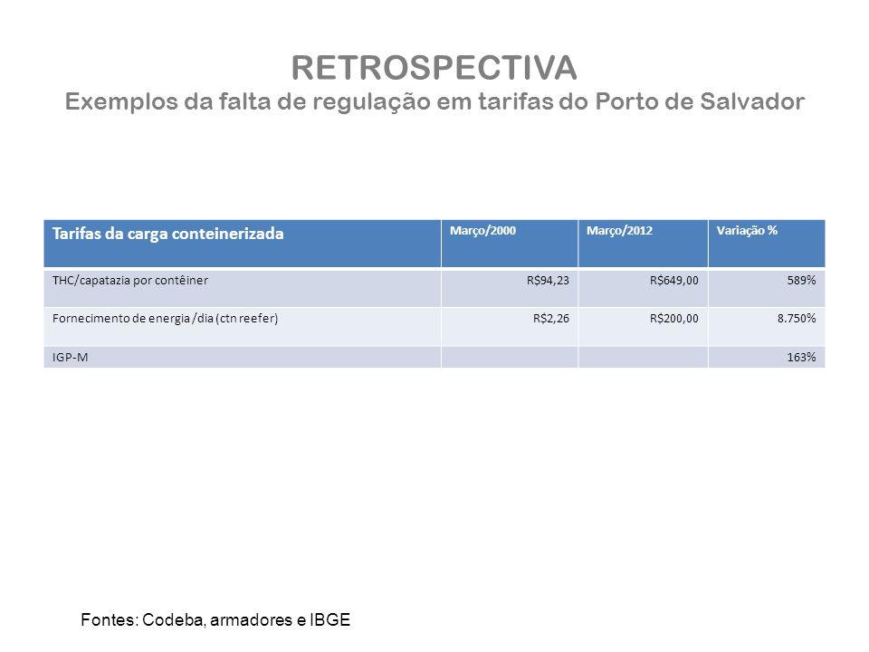 RETROSPECTIVA Exemplos da falta de regulação em tarifas do Porto de Salvador Tarifas da carga conteinerizada Março/2000Março/2012Variação % THC/capatazia por contêinerR$94,23R$649,00589% Fornecimento de energia /dia (ctn reefer)R$2,26R$200,008.750% IGP-M163% Fontes: Codeba, armadores e IBGE