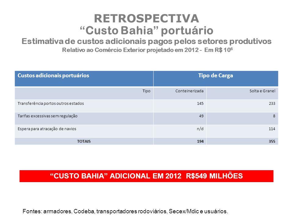 """RETROSPECTIVA """"Custo Bahia"""" portuário Estimativa de custos adicionais pagos pelos setores produtivos Relativo ao Comércio Exterior projetado em 2012 -"""