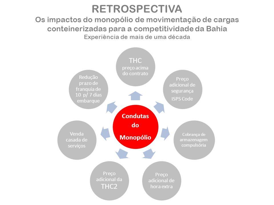 RETROSPECTIVA Os impactos do monopólio de movimentação de cargas conteinerizadas para a competitividade da Bahia Experiência de mais de uma década Con