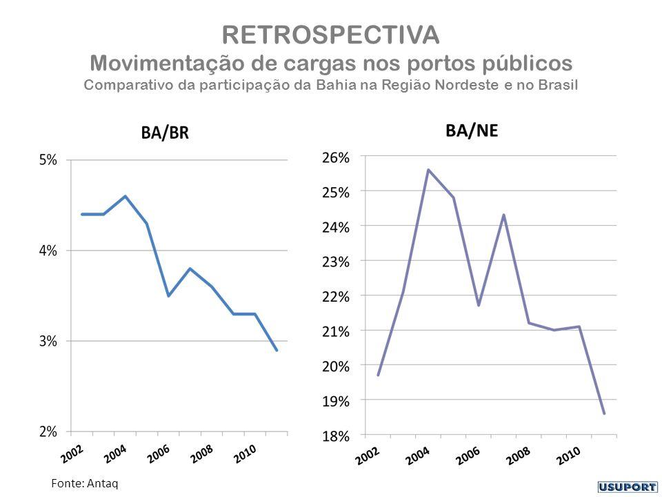 RETROSPECTIVA Movimentação de cargas nos portos públicos Comparativo da participação da Bahia na Região Nordeste e no Brasil Fonte: Antaq