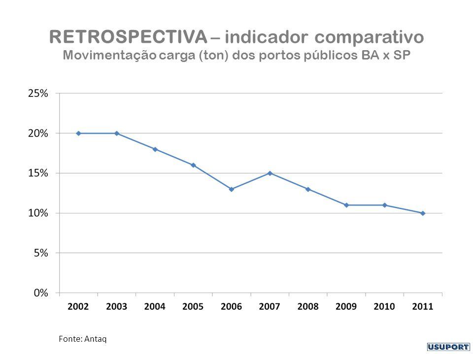 RETROSPECTIVA – indicador comparativo Movimentação carga (ton) dos portos públicos BA x SP Fonte: Antaq