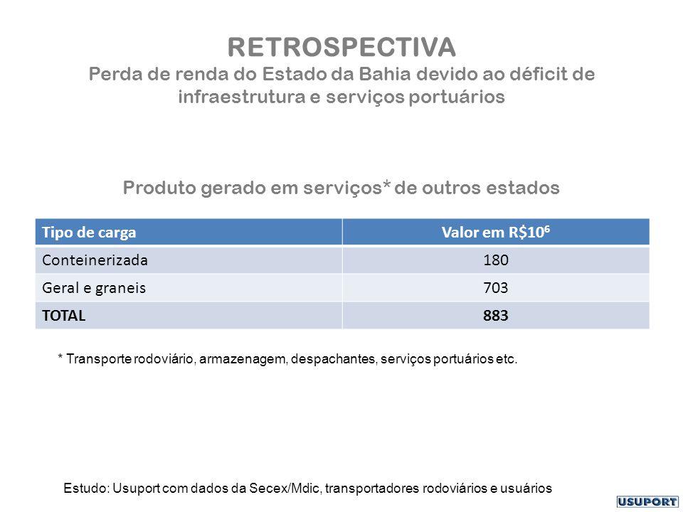 RETROSPECTIVA Perda de renda do Estado da Bahia devido ao déficit de infraestrutura e serviços portuários Produto gerado em serviços* de outros estados Tipo de cargaValor em R$10 6 Conteinerizada180 Geral e graneis703 TOTAL883 Estudo: Usuport com dados da Secex/Mdic, transportadores rodoviários e usuários * Transporte rodoviário, armazenagem, despachantes, serviços portuários etc.