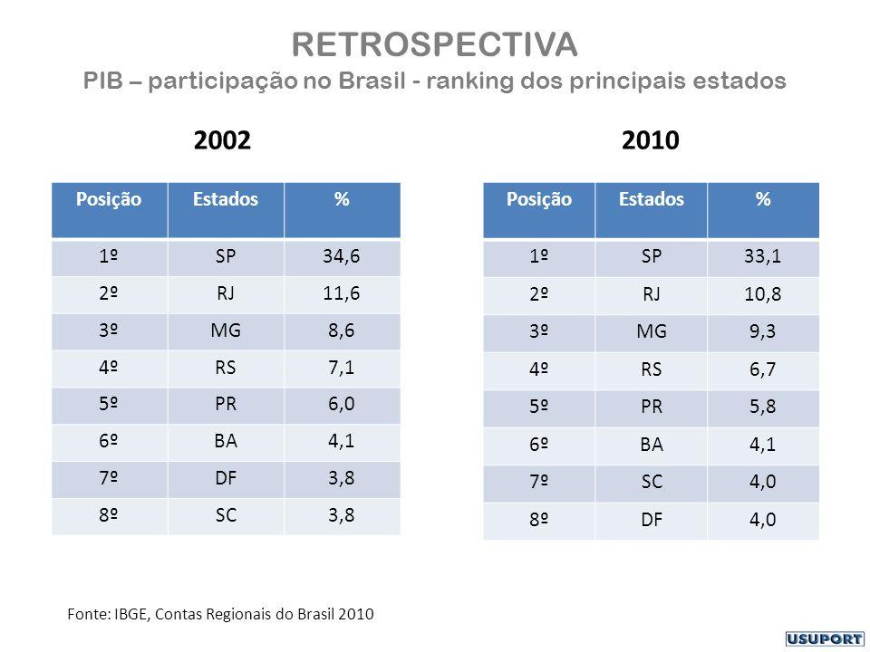 RETROSPECTIVA PIB – participação no Brasil - ranking dos principais estados 2002 PosiçãoEstados% 1ºSP34,6 2ºRJ11,6 3ºMG8,6 4ºRS7,1 5ºPR6,0 6ºBA4,1 7ºDF3,8 8ºSC3,8 2010 PosiçãoEstados% 1ºSP33,1 2ºRJ10,8 3ºMG9,3 4ºRS6,7 5ºPR5,8 6ºBA4,1 7ºSC4,0 8ºDF4,0 Fonte: IBGE, Contas Regionais do Brasil 2010
