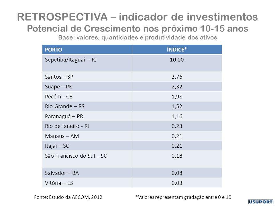 RETROSPECTIVA – indicador de investimentos Potencial de Crescimento nos próximo 10-15 anos Base: valores, quantidades e produtividade dos ativos PORTOÍNDICE* Sepetiba/Itaguaí – RJ10,00 Santos – SP3,76 Suape – PE2,32 Pecém - CE1,98 Rio Grande – RS1,52 Paranaguá – PR1,16 Rio de Janeiro - RJ0,23 Manaus – AM0,21 Itajaí – SC0,21 São Francisco do Sul – SC0,18 Salvador – BA0,08 Vitória – ES0,03 Fonte: Estudo da AECOM, 2012 *Valores representam gradação entre 0 e 10