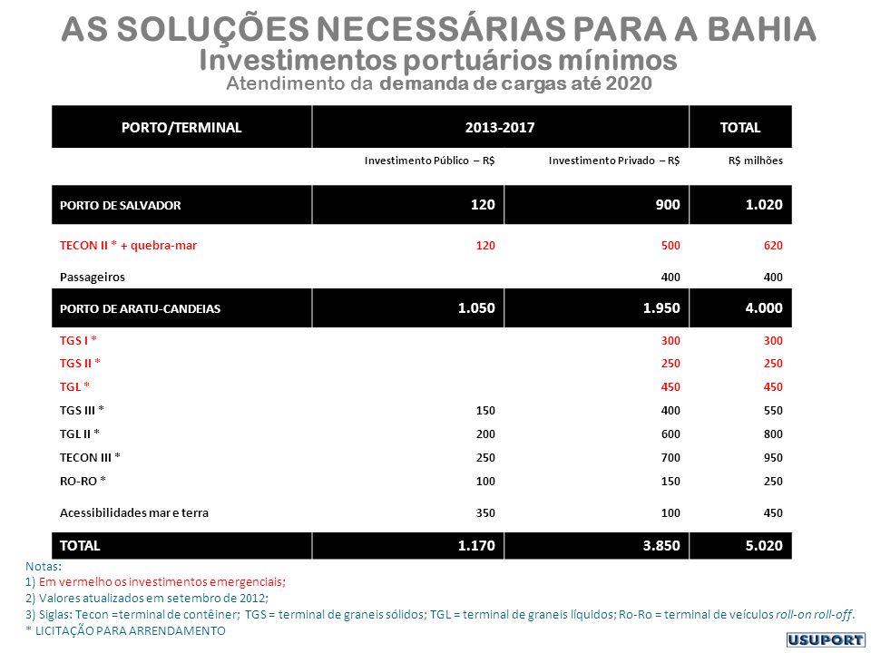 AS SOLUÇÕES NECESSÁRIAS PARA A BAHIA Investimentos portuários mínimos Atendimento da demanda de cargas até 2020 PORTO/TERMINAL2013-2017TOTAL Investimento Público – R$Investimento Privado – R$R$ milhões PORTO DE SALVADOR 1209001.020 TECON II * + quebra-mar120500620 Passageiros400 PORTO DE ARATU-CANDEIAS 1.0501.9504.000 TGS I *300 TGS II *250 TGL *450 TGS III *150400550 TGL II *200600800 TECON III *250700950 RO-RO *100150250 Acessibilidades mar e terra350100450 TOTAL1.1703.8505.020 Notas: 1) Em vermelho os investimentos emergenciais; 2) Valores atualizados em setembro de 2012; 3) Siglas: Tecon =terminal de contêiner; TGS = terminal de graneis sólidos; TGL = terminal de graneis líquidos; Ro-Ro = terminal de veículos roll-on roll-off.