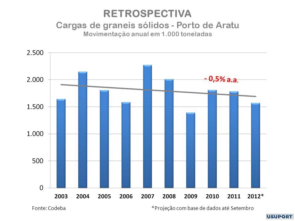 RETROSPECTIVA Cargas de graneis sólidos - Porto de Aratu Movimentação anual em 1.000 toneladas Fonte: Codeba *Projeção com base de dados até Setembro - 0,5% a.a.