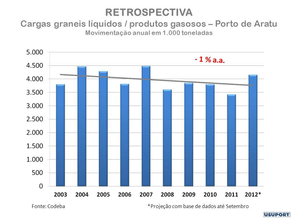 RETROSPECTIVA Cargas graneis líquidos / produtos gasosos – Porto de Aratu Movimentação anual em 1.000 toneladas Fonte: Codeba *Projeção com base de dados até Setembro - 1 % a.a.