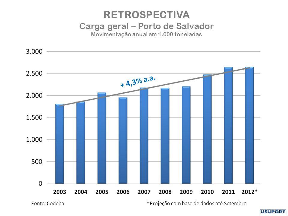 RETROSPECTIVA Carga geral – Porto de Salvador Movimentação anual em 1.000 toneladas Fonte: Codeba *Projeção com base de dados até Setembro + 4,3% a.a.