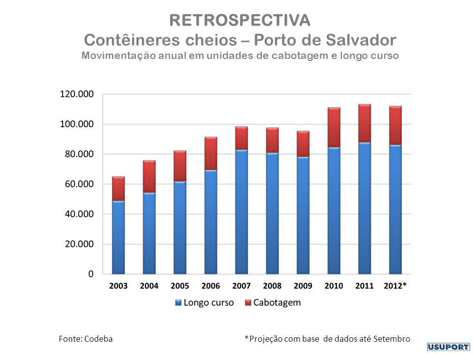 RETROSPECTIVA Contêineres cheios – Porto de Salvador Movimentação anual em unidades de cabotagem e longo curso Fonte: Codeba *Projeção com base de dados até Setembro