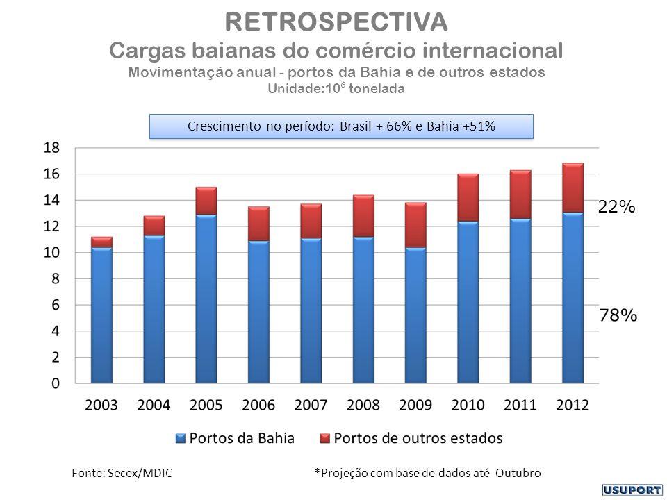 RETROSPECTIVA Cargas baianas do comércio internacional Movimentação anual - portos da Bahia e de outros estados Unidade:10 ⁶ tonelada Fonte: Secex/MDIC *Projeção com base de dados até Outubro 22% Crescimento no período: Brasil + 66% e Bahia +51%