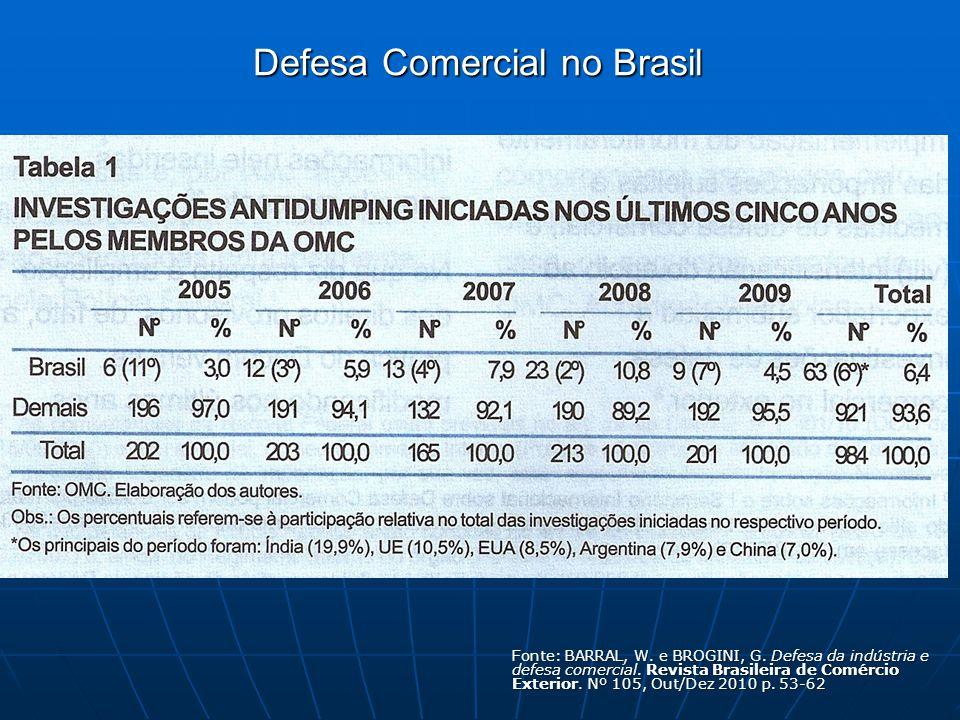 Defesa Comercial no Brasil Fonte: BARRAL, W. e BROGINI, G.